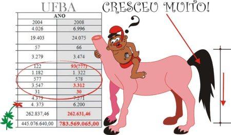 Como um rabo de cavalo, estaria UFBA crescendo para baixo?