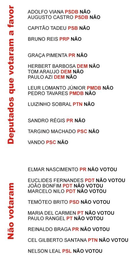 Deputados contra ou afavor dos docentes  a69e8a5e0bf