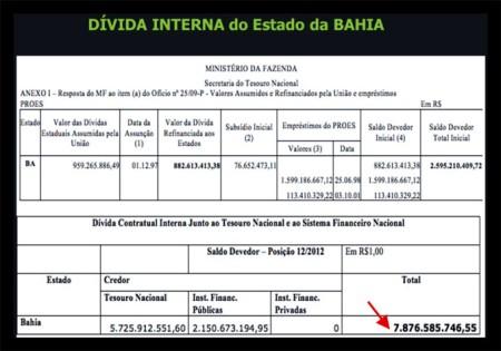 Dívida-interna-da-Bahia