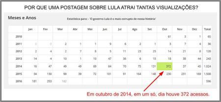 estatística Lula